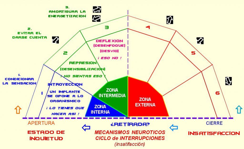 mecanismos neuroticos gestalt