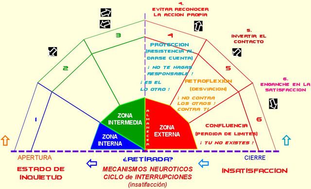 mecanismos de defensa gestalt toma conciencia holistica