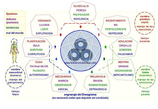 almanecer tecnicas holisticas psicologia gestalt eneagrama crecimiento personal