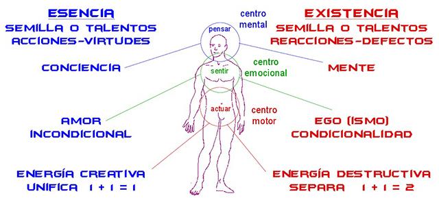 Eneagrama Gurdjieff Castaneda Conocimiento Tolteca Acecho Almanecer Toma Conciencia Sevilla tecnicas holisticas cursos y talleres